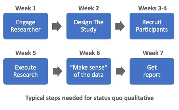 Status-Quo-Qual-Steps